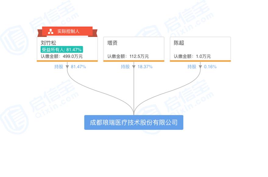 成都琅瑞医疗技术股份有限公司股权结构.png