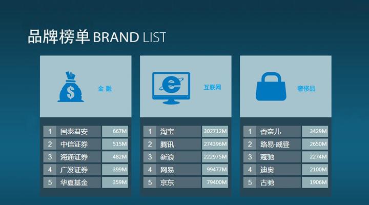 百度品牌数字资产榜,可能对营销界有什么冲击?