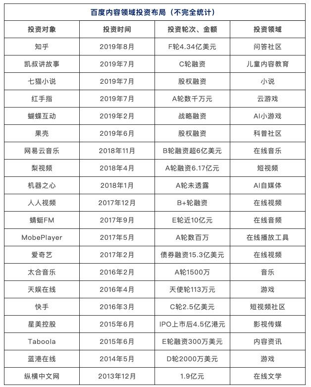 """李彦宏、张一鸣的""""购物车"""""""
