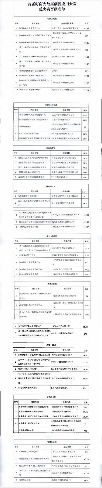 首届海南大数据创新应用大赛初赛路演结束 决赛晋级名单公布