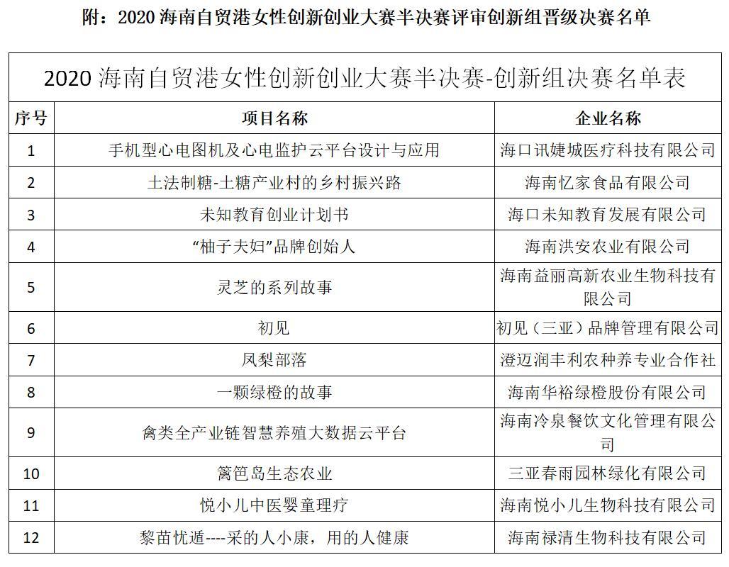 2020海南自贸港创新创业大赛半决赛 创新组评选结果公布