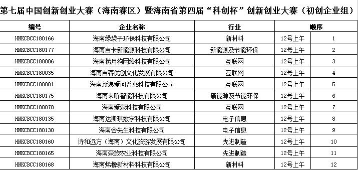 """海南第四届""""科创杯""""创新创业大赛总决赛抽签结果已出"""