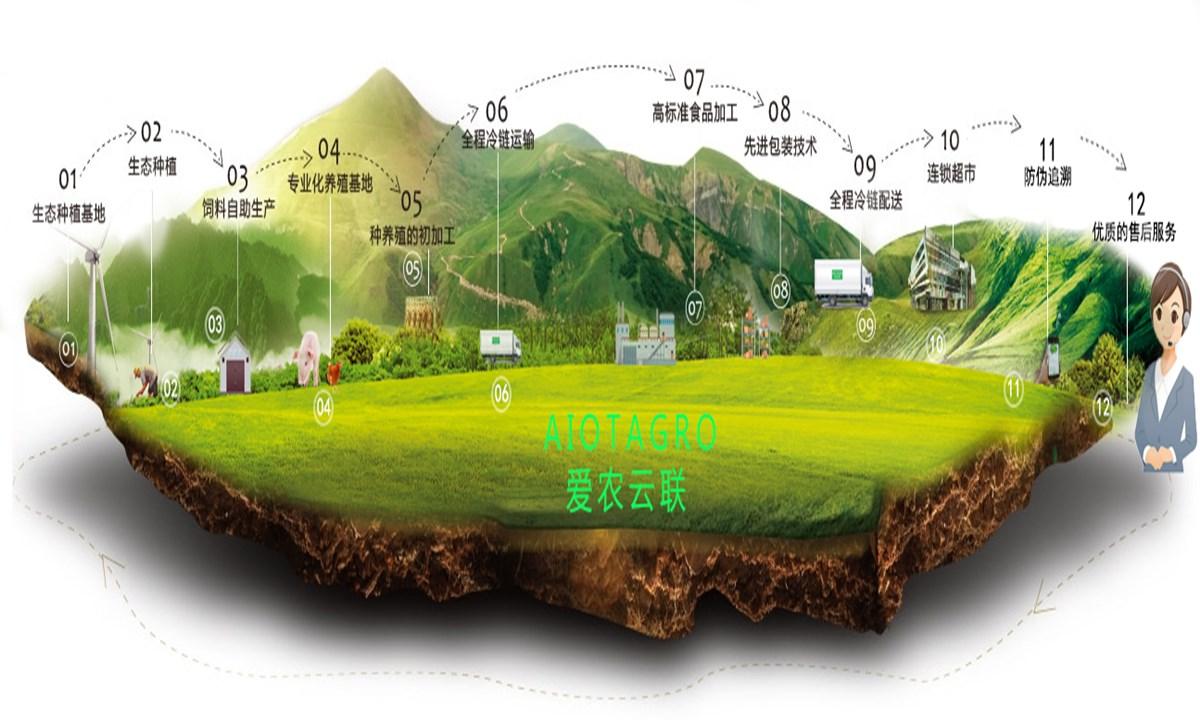 从农业生产源头解决食品安全溯源问题,看爱农云联如何通过'AIOT'打造智慧农场